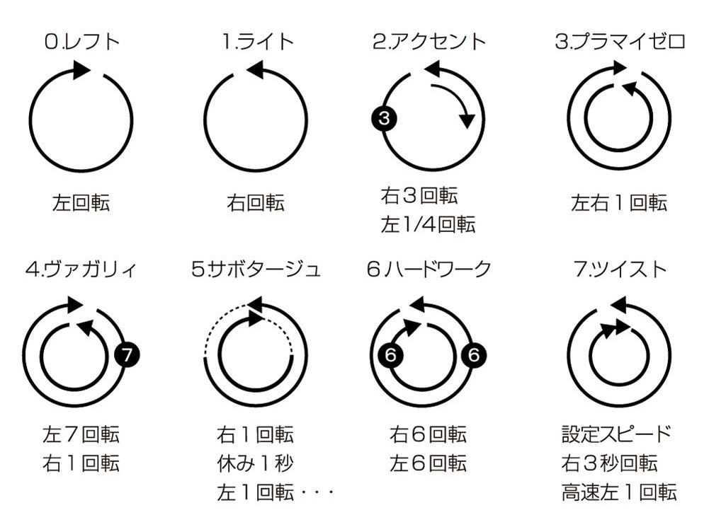 UFOの回転パターン